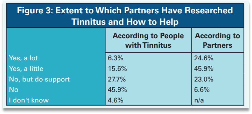 Extent to Which Partners Have Researched Tinnitus and How to Help