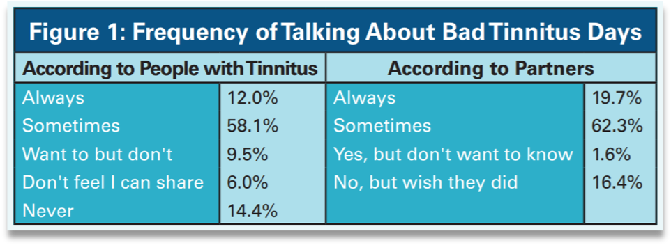Frequency of Talking About Bad Tinnitus Days