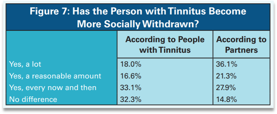 Person with Tinnitus More Socially Withdrawn?