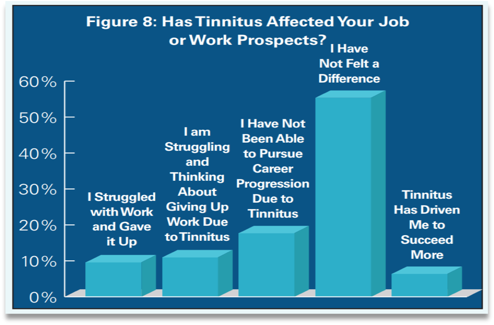 The Impact of Tinnitus on Work Prospects