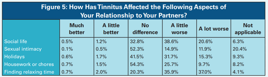 Tinnitus Impact on Relationships
