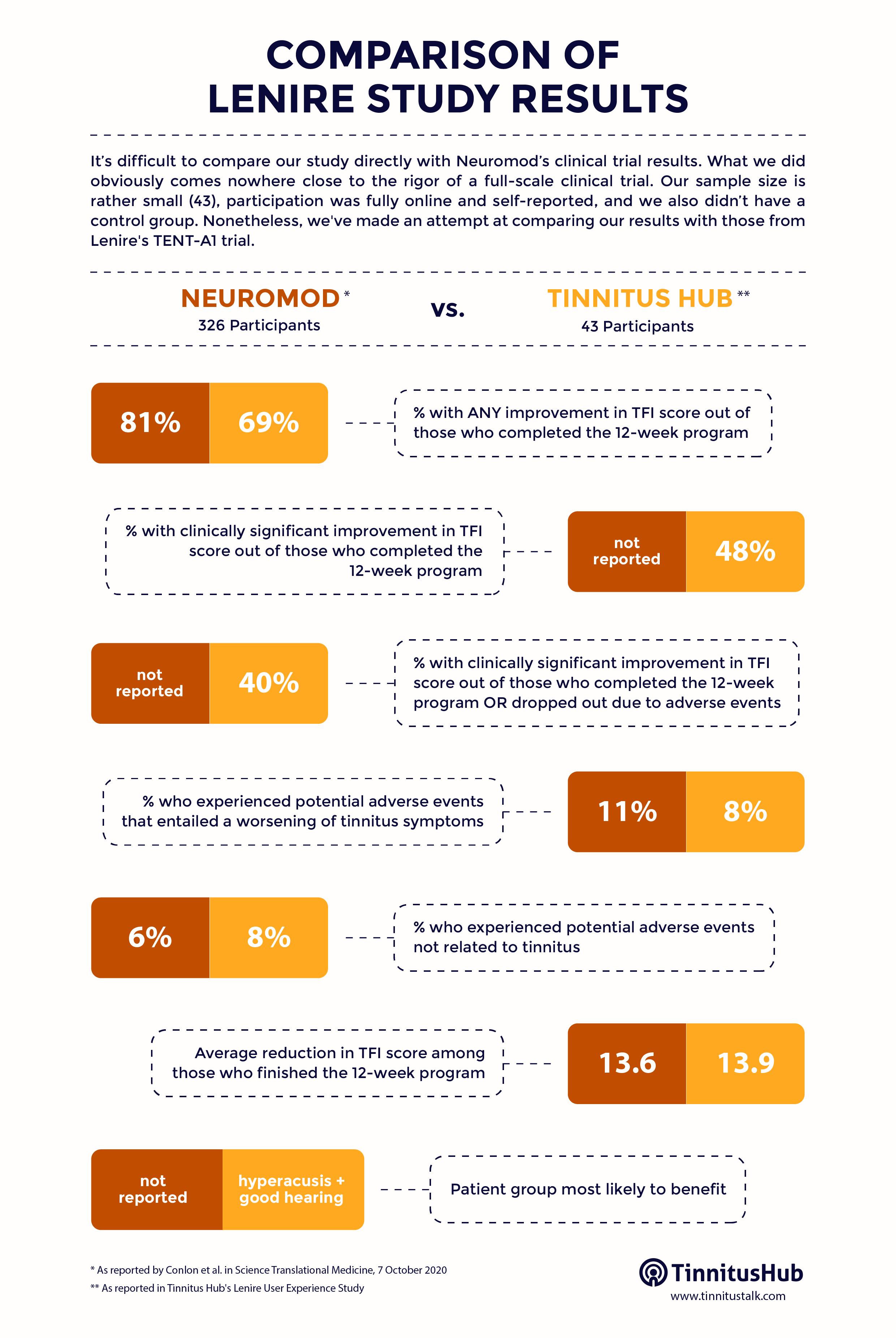 Comparison of Lenire Study Results